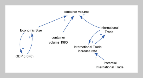 Application and Improvement of a System Dynamics Model to Forecast the Volume of Containers