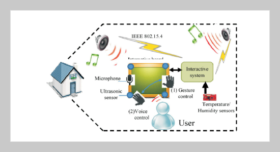 Design and Implementation of an Interactive System Based on Wireless Sensor Technologies