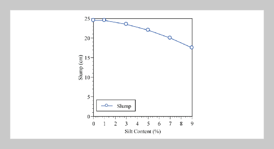 Effect of Silt Fines on the Durability Properties of Concrete