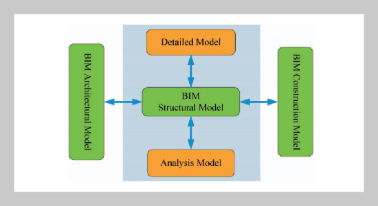 The Building Information Modeling and its Use for Data Transformation in the Structural Design Stage