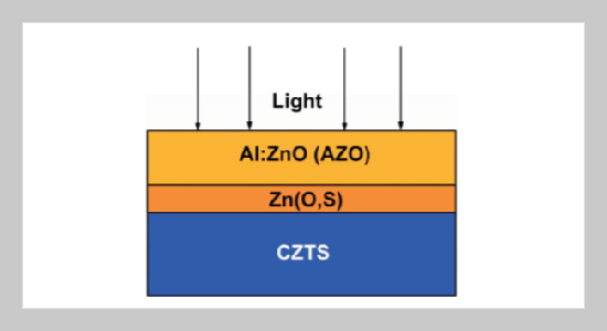 Effect of Zn(O,S) Buffer Layer on Cu2ZnSnS4 Solar Cell Performance from Numerical Simulation