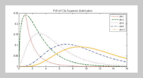 On Normal Approximation of χ2 Distribution
