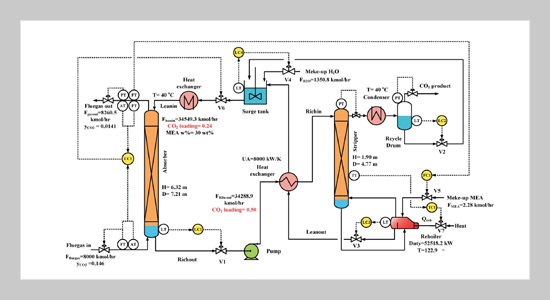 Dynamic Modeling and Control of the Carbon Dioxide Capture Process Using Monoethanolamine Solvent