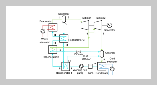 Thermal Performance Analysis of a High-Efficiency Ocean Thermal Energy Conversion System Utilizing a Proposed Power Cycle