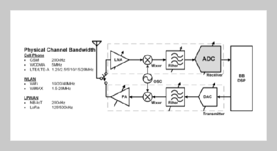 Reconfigurable Double-Sampled Cascaded Sigma-Delta Modulator with Power Minimizing and System Stabilizing Strategy for Multi-Mode Applications