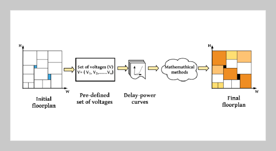 Power Optimization through FuzzyMinProduct Algorithm for Voltage Assignment in SOC Design