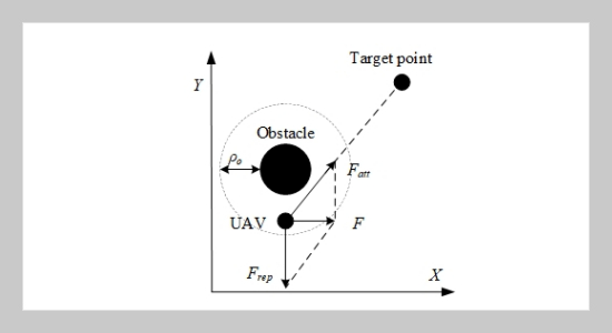 UAV Track Planning of Electric Tower Pole Inspection Based on Improved Artificial Potential Field Method