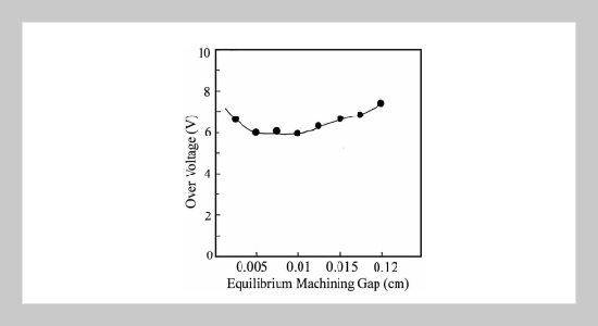 Effect of Over Voltage on Material Removal Rate During Electrochemical Machining