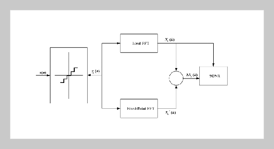 Co-Emulation Design for OFDM Baseband Transceiver