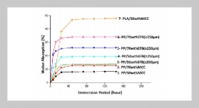 A Comparative Study on the Desiccant Effect of Polypropylene and Polylactic Acid Composites Reinforced with Different Lignocellulosic Fibres